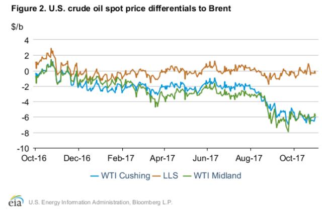 WTI Oil Price To Surge On Correction To Overstatement Of EIA