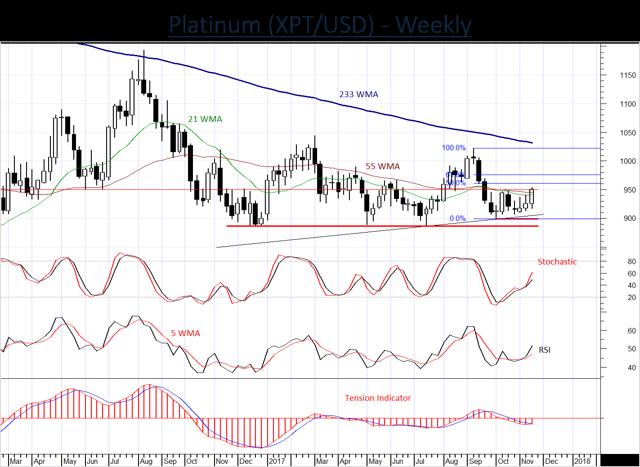Platinum showing signs of improvement