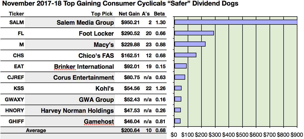 Fallen Salem Media Is Brokers Favorite For Consumer Cyclical Safer