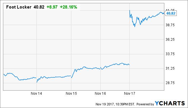Foot Locker, Inc. (FL) Rating Increased to Buy at Deutsche Bank AG