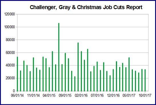 challenger job cuts