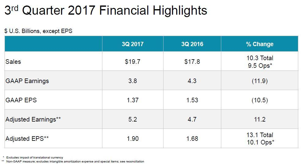 Johnson & Johnson: Not Overvalued Per FCF Standpoint