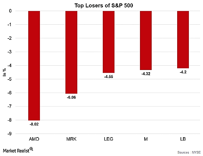 S&P 500 Top Losers Oct 30 2017