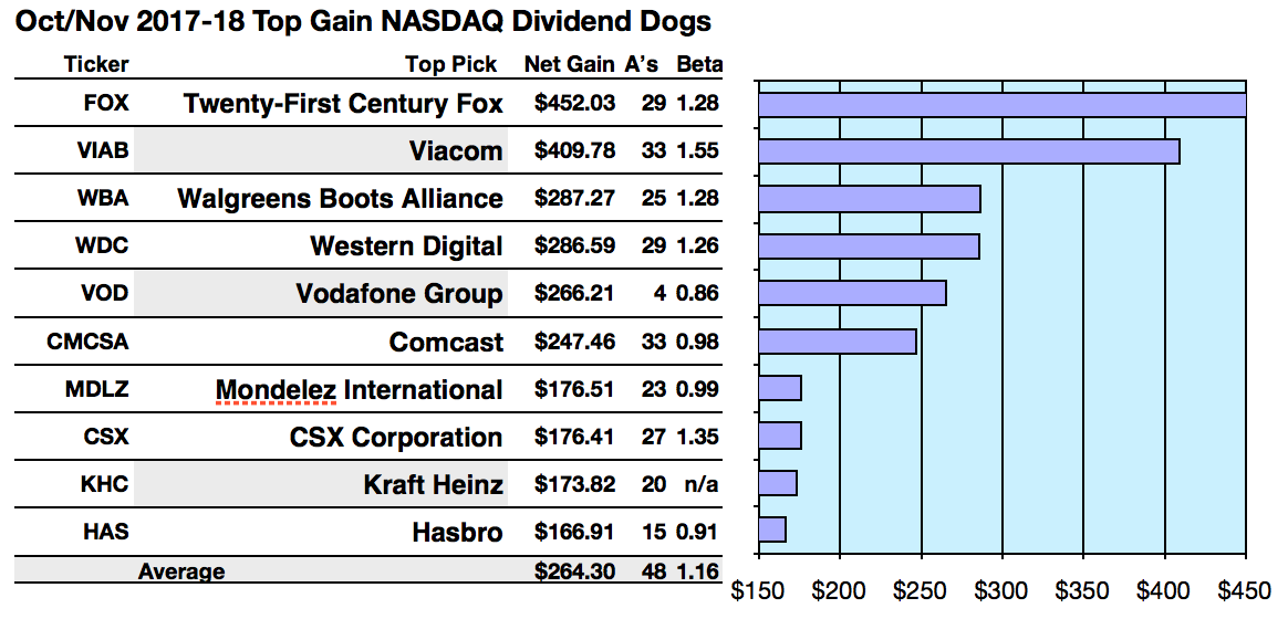 Fox Viacom And Walgreen Are Top Nasdaq Gainers Are Per Octnov
