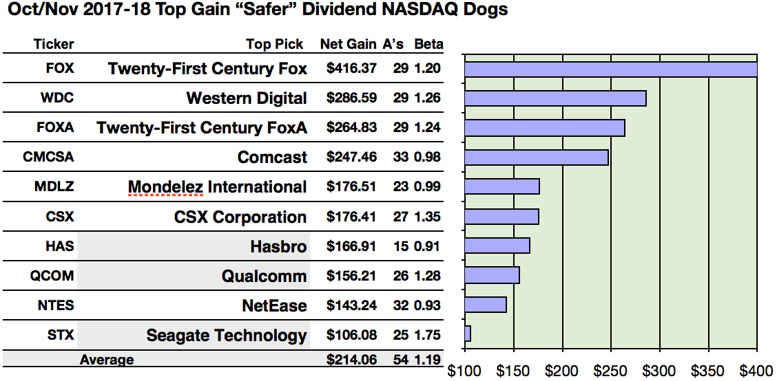 Safer Dividend Nasdaq 100 Top Dogs Are Fox For Net Gains And