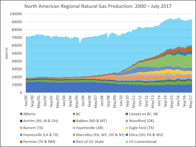 North American Regional Natural Gas Production - 2000 - July 2017 - Multisource -