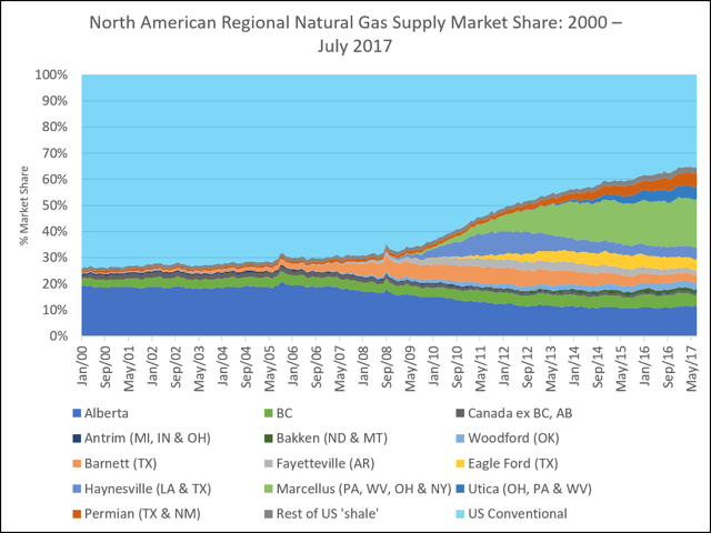 North American Regional Natural Gas Supply Market Share- 2000 - July 2017 - Multisource