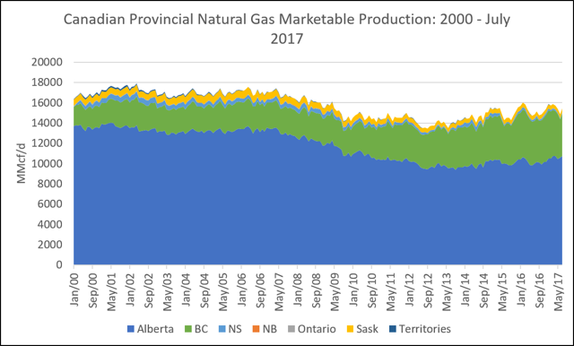 Canadian Provincial Natural Gas Marketable Production - 2000-July 2017