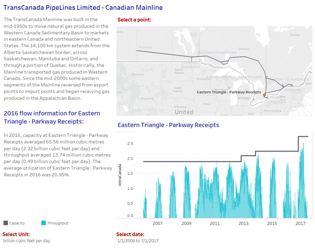 TransCanada PipeLines Limited - Canadian Mainline - Eastern Triangle - Parkway Receipts