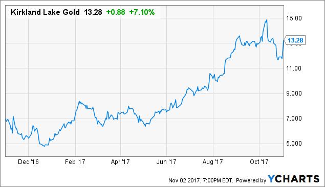 Kirkland Lake Gold Top Gold Stock For 2017 Update Kirkland Lake