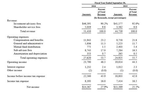 4 - Hennessy Advisors financial statement.jpg