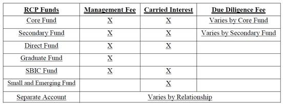 3 - RCP Funds and compensation types.jpg