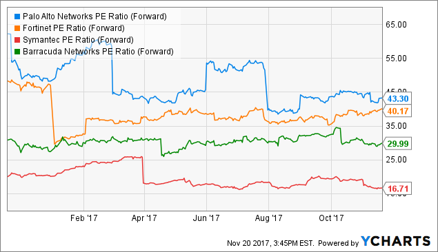 Palo Alto Networks (PANW) Is Suring After Strong Q1 Report