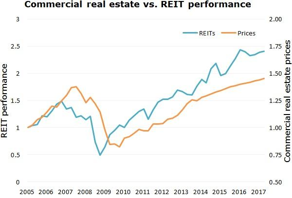 Commercial real estate vs REIT performance