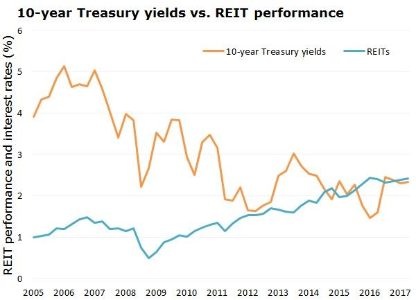 How much impact do interest rates have on REIT performance?