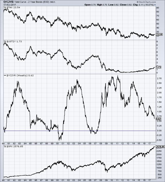 U.S. Yield Curve proxy