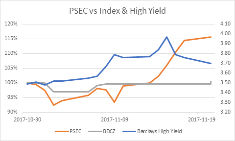 Stock Showing Surging Activity: Prospect Capital Corporation (PSEC)