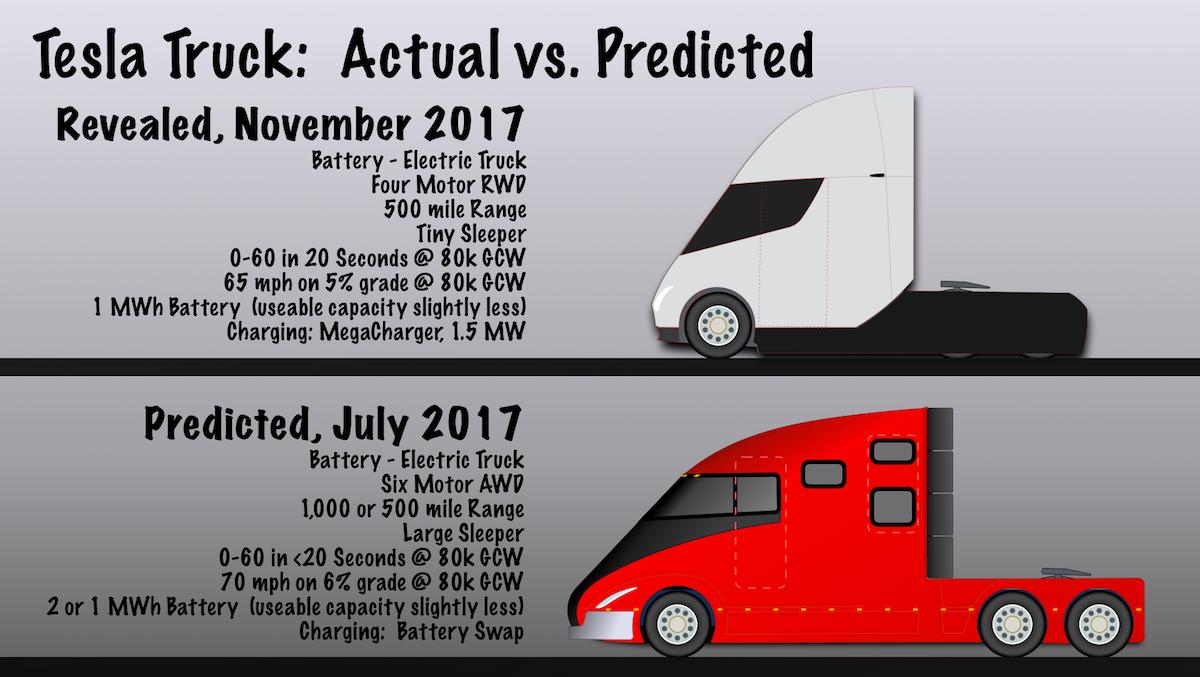 Comparison Actual Vs Predicted Tesla Truck
