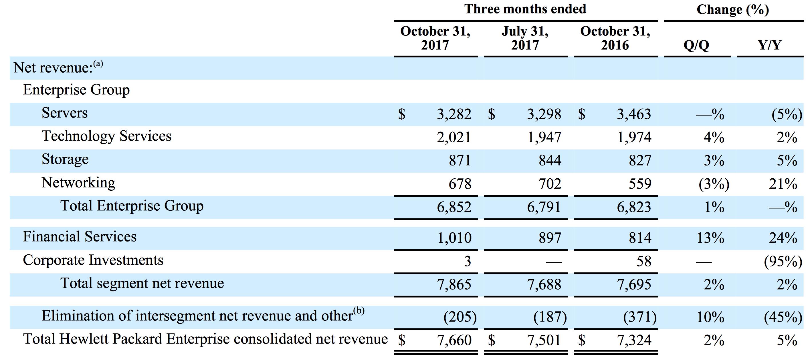 Hewlett Packard Enterprise: A Company In Chaos - Hewlett ...