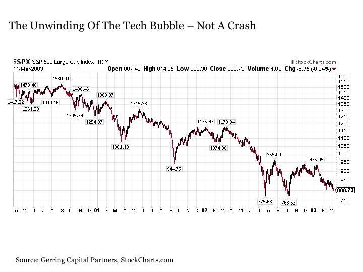 This Market Will Never Crash Seeking Alpha