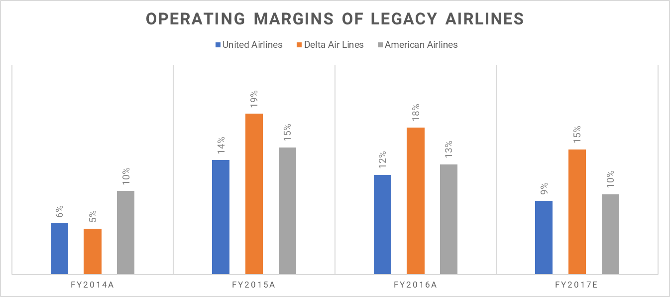 airline portfolio delta air lines analysis Air transportation system (airline analysis)  asci/mas 602 - air transportation system (airline analysis)  delta air lines fedex.