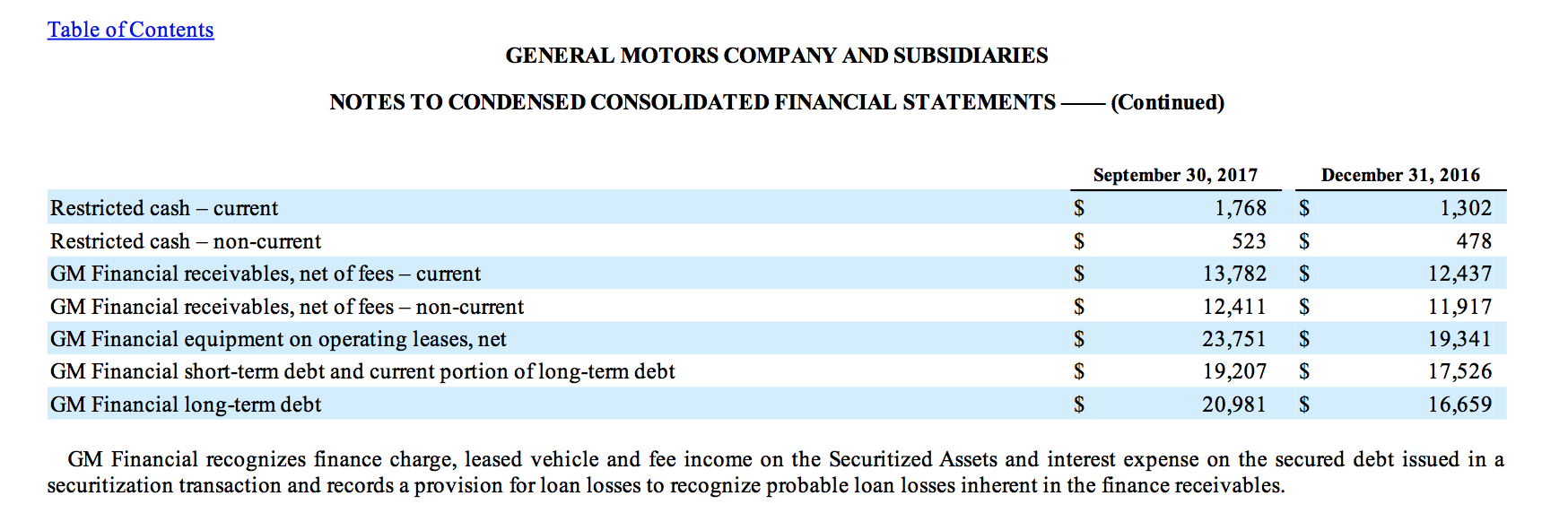 General motors financial statements 2017 for Ford motor company income statement