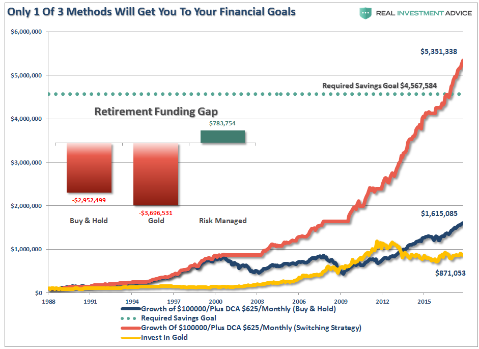 2 Of 3 Investing Methods Will Leave You Short