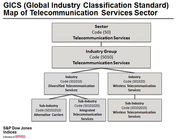 Telecommunication Industry Market