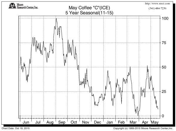 GRAPH: May Coffee 5 yr Seasonal