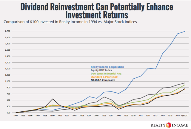 Realty Income Historical Performance versus Indices