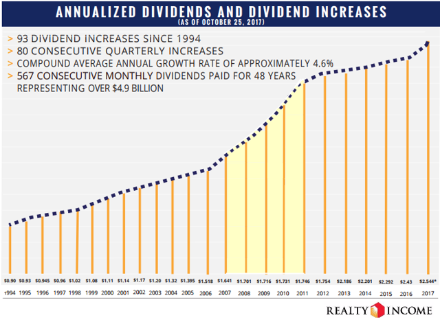 Uninterrupted Annual Dividend ncreases 1994 - 2017