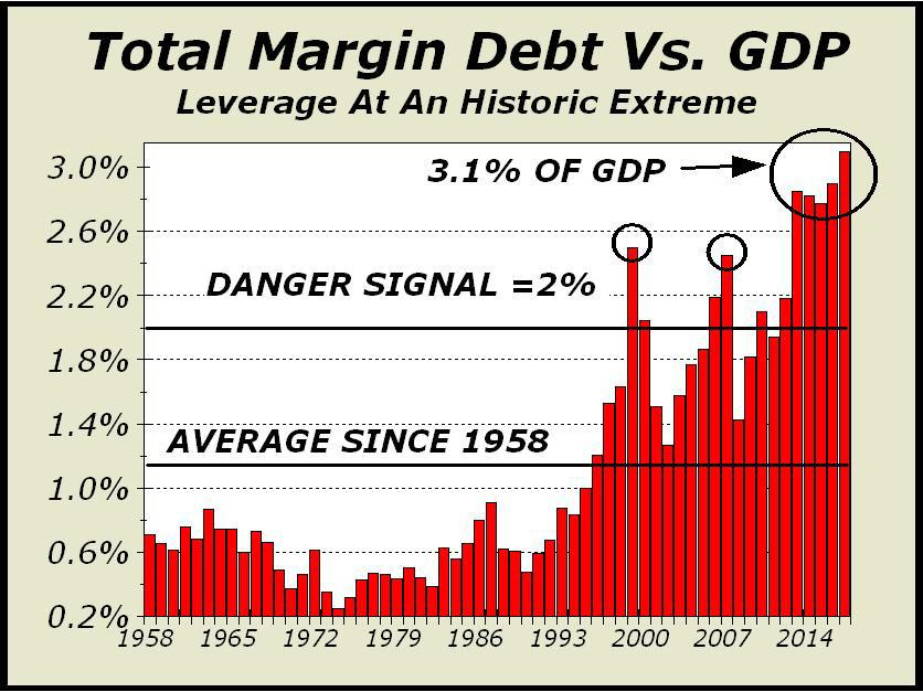 Margin Debt And Manias