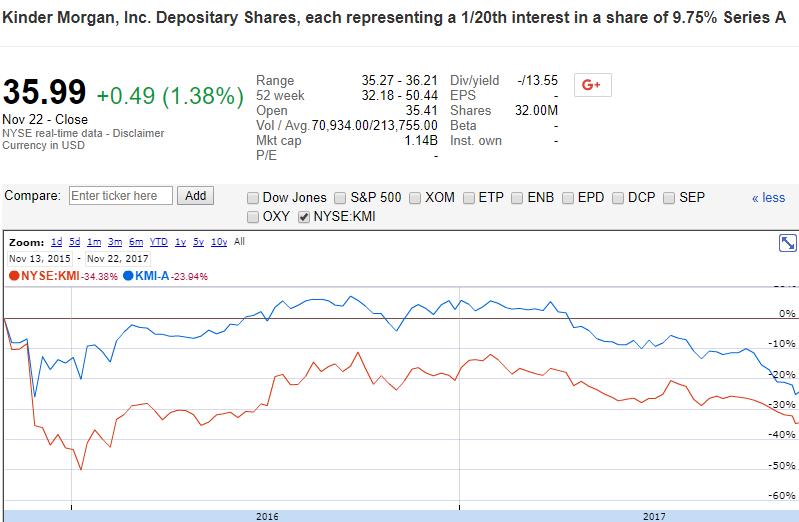 Kmi stock options