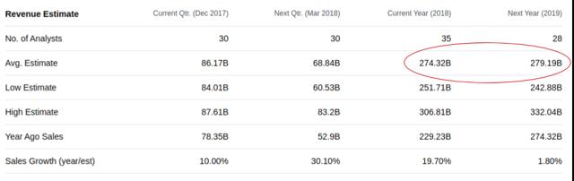 Бурный рост Apple уходит в прошлое