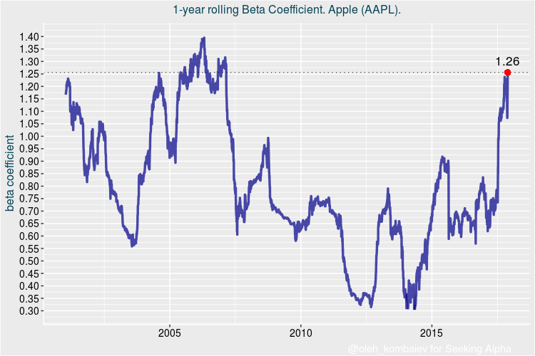what is the estimated beta coefficient of apple inc Stock beta is a measurement of risk of a particular stock relative to the risk of the entire stock market before choosing a particular stock for your portfolio, you can check the beta of that particular stock to decide how risky the particular stock is.