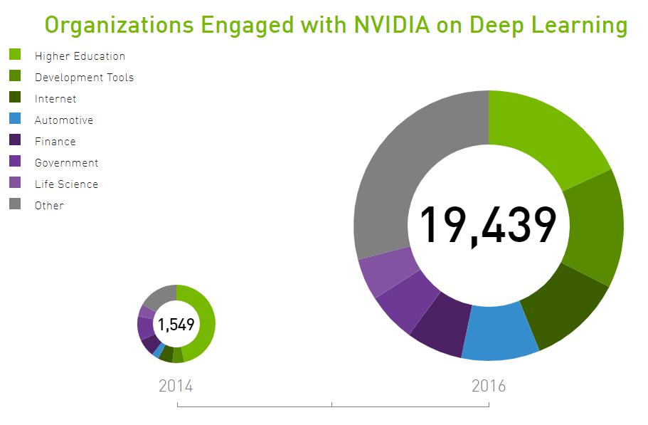Nvidia: A Bright Future Ahead