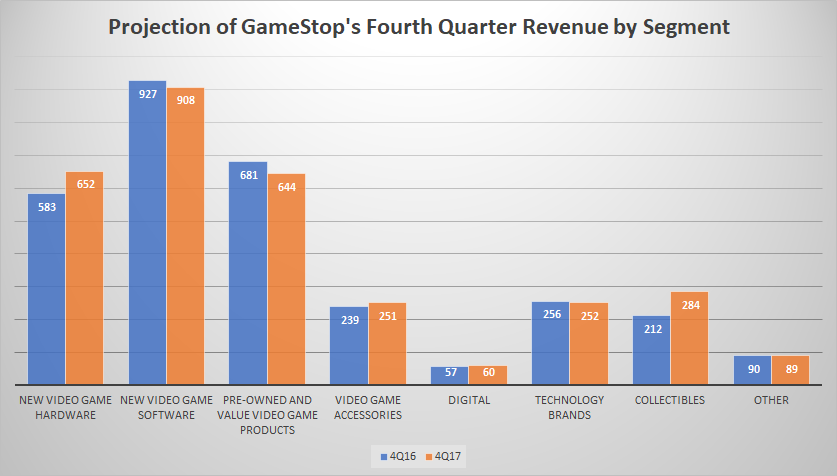 Gamestop Why I Bought This Dying Company Gamestop Corp Nysegme