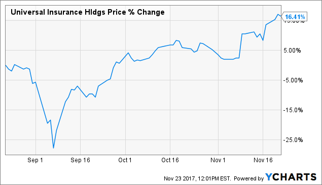 Heritage Insurance Holdings (NYSE:HRTG) Trading Down - Shorts Up 7.66%