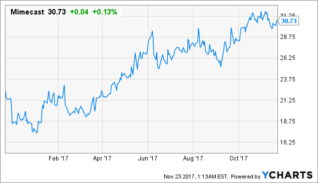 Mimecast: Accelerating Revenues Always A Good Sign