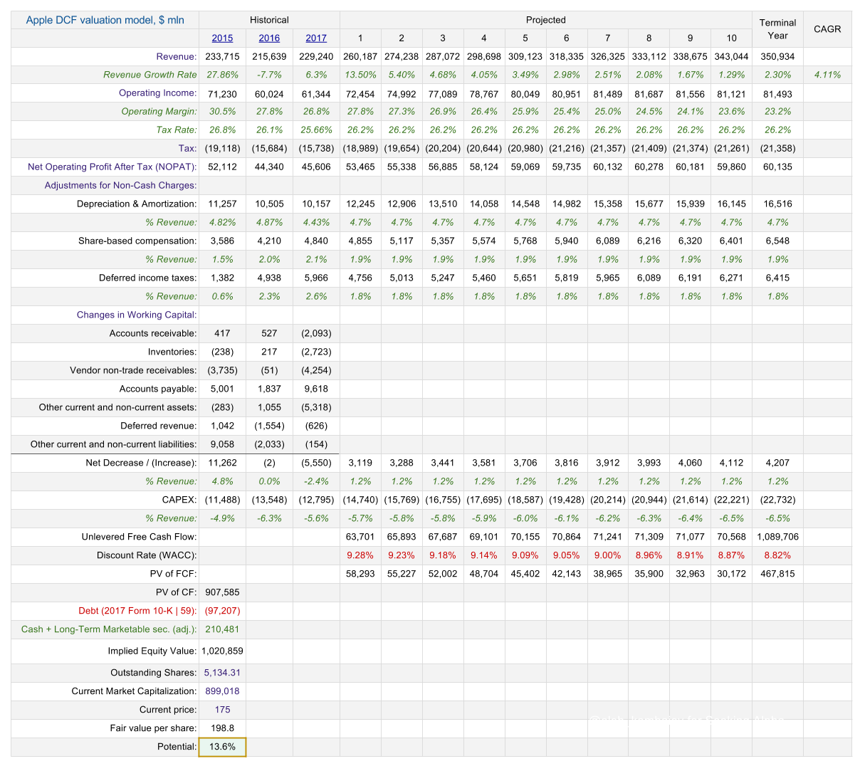 Apple: Valuation Update After Quarterly Results - Apple Inc ...