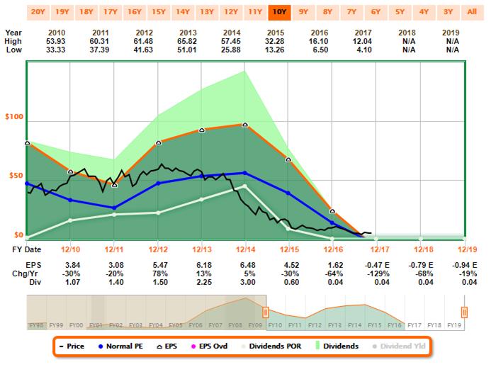 Stock Exchange Will Oil Hit 70 Soon Ensco Plc Nyseesv