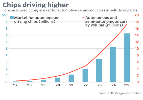 Automotive Technology Is Poised To Drive This