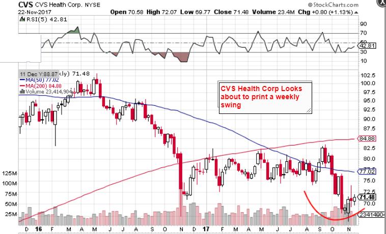 CVS Caremark Corp (NYSE:CVS) Institutional Investor Positioning