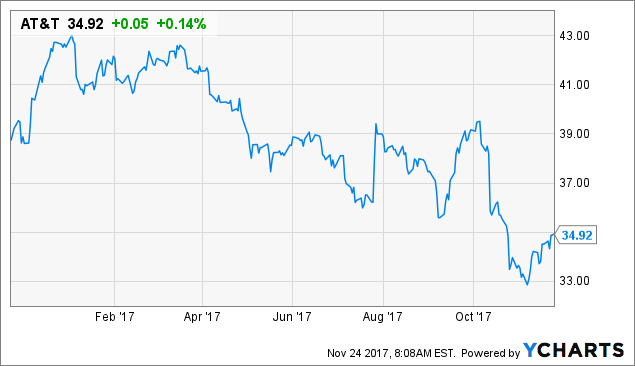 AT&T: Here Comes The Judge! (But What's An Investor To Do?)
