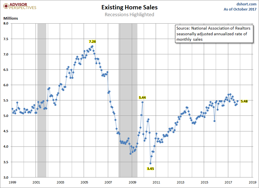 Existing-Home Sales Grew 2% In October