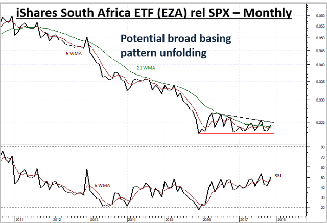 EZA stabilising relative to broad US Equities S&P500 (SPX)