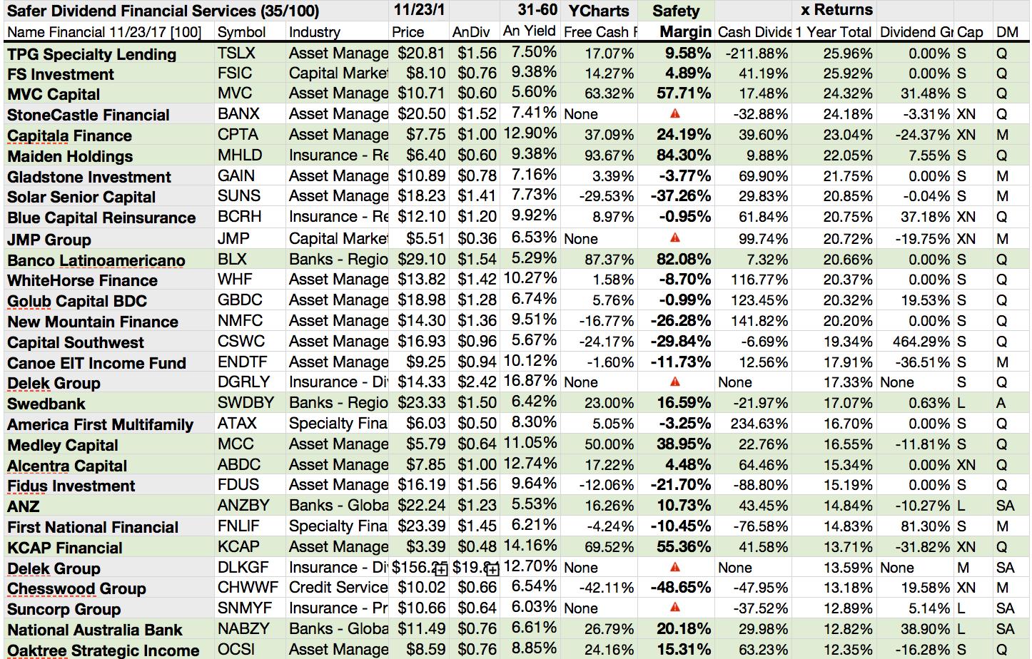 35 Of 100 Financial Services Stocks 'Safer' For Dividends ...