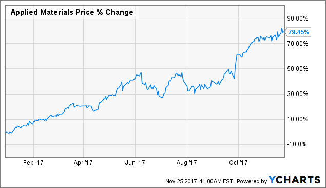 Applied Materials: There's Still Time To Get On Board The Growth Train
