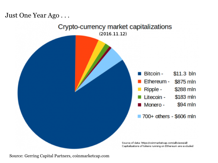 largest cryptocurrency market