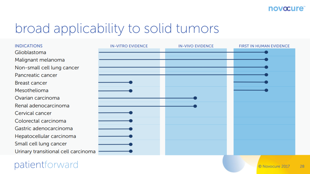 Novocure Revolutionizing Cancer Treatment Nasdaq Nvcr Seeking